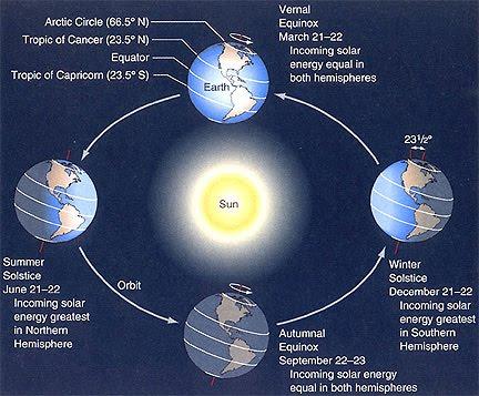 ciclo Terra